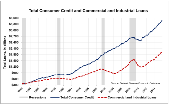 Comm-Loans-Consumer-Credit