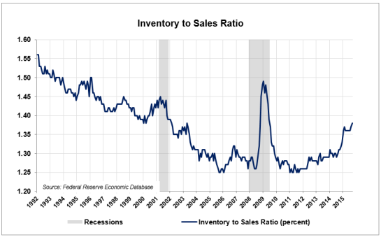 Inv-to-Sales