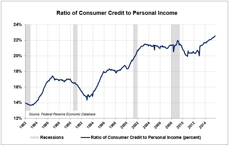 LA-2-Credit-to-Income
