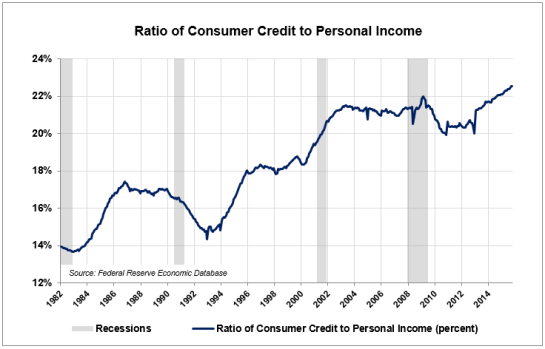 LA-2-Credit-to-Income