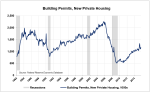 LE-10-New-Building-Permits