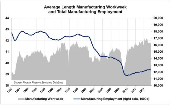 LE-1A-Employment