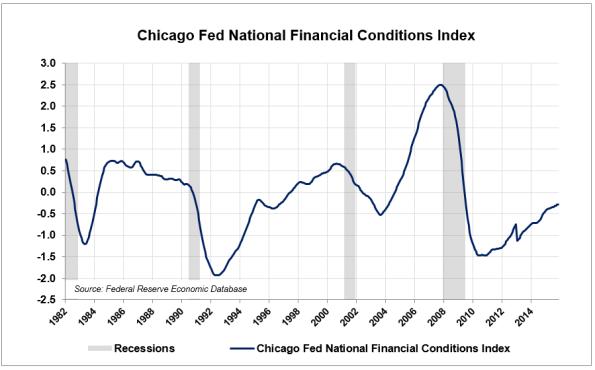LE-6-Financial-Conditions