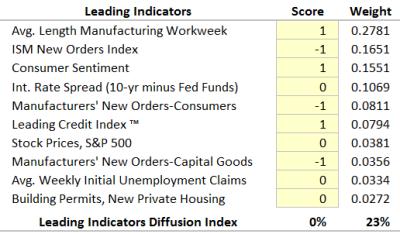Leading-Diffusion