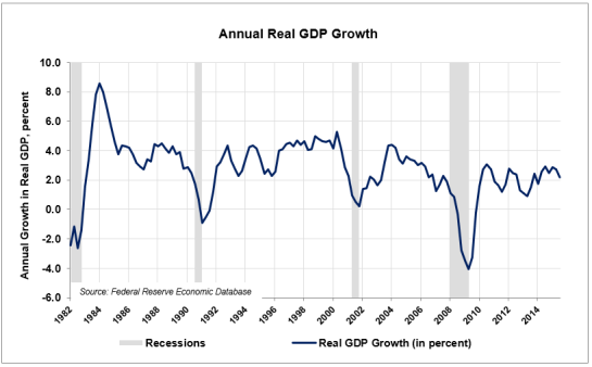 Real-GDP-Growth