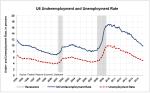 U6-Underemployment