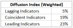 Weighted-Diffusion-Index