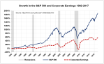 Growth-in-SP500-and-Earnings