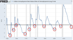 Unemployment-Minus-Natural-Rate-Recessions